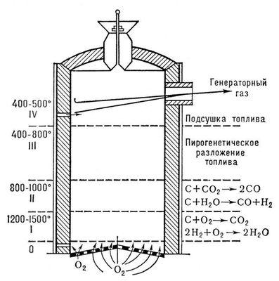 Газ из дров схема для дома своими руками