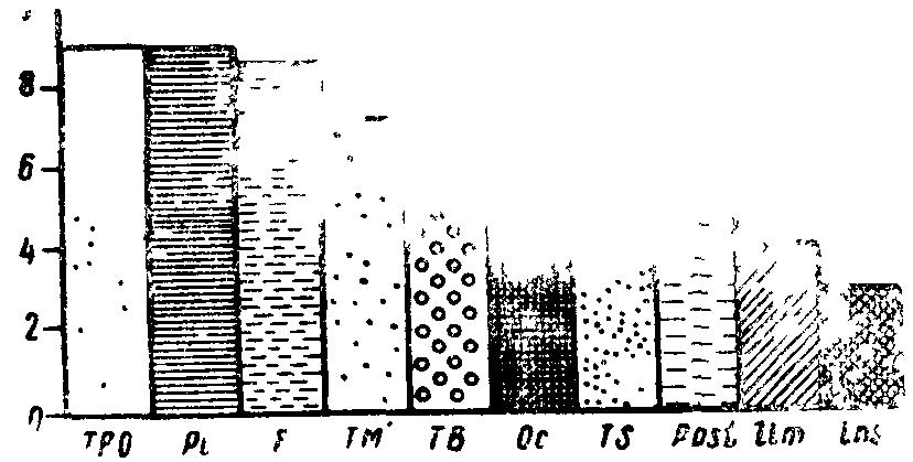 Онтогенезе сост и и глезером